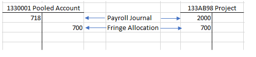 Example of month end fringe allocation journal